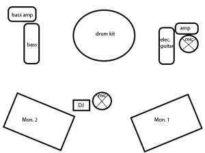 Stageplotband